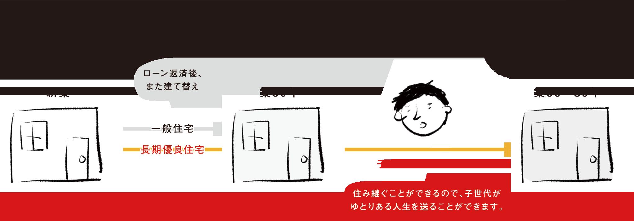 一般住宅と長期優良住宅の比較